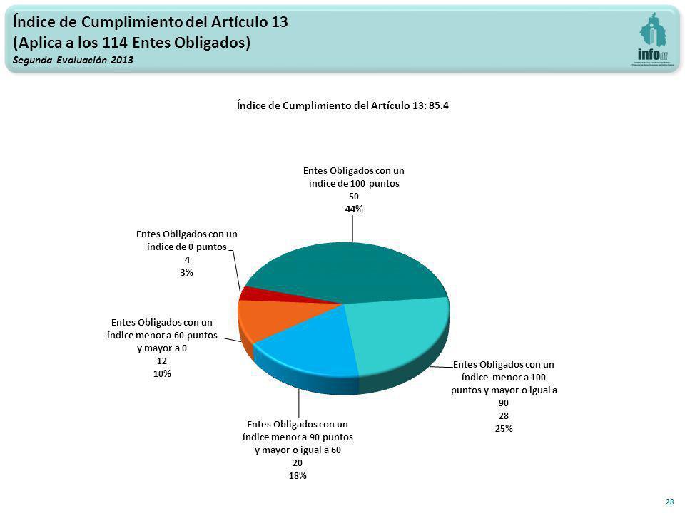 Índice de Cumplimiento del Artículo 13 (Aplica a los 114 Entes Obligados) Segunda Evaluación 2013 Índice de Cumplimiento del Artículo 13: 85.4 28