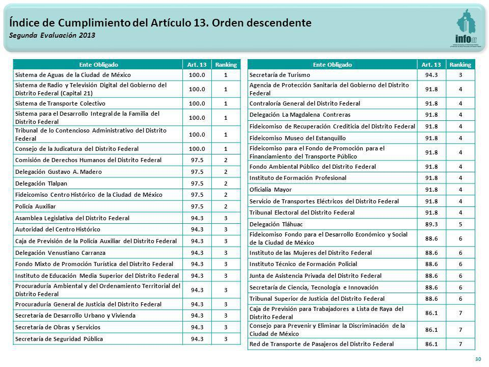 30 Índice de Cumplimiento del Artículo 13.