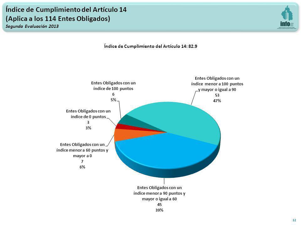 Índice de Cumplimiento del Artículo 14: 82.9 32 Índice de Cumplimiento del Artículo 14 (Aplica a los 114 Entes Obligados) Segunda Evaluación 2013