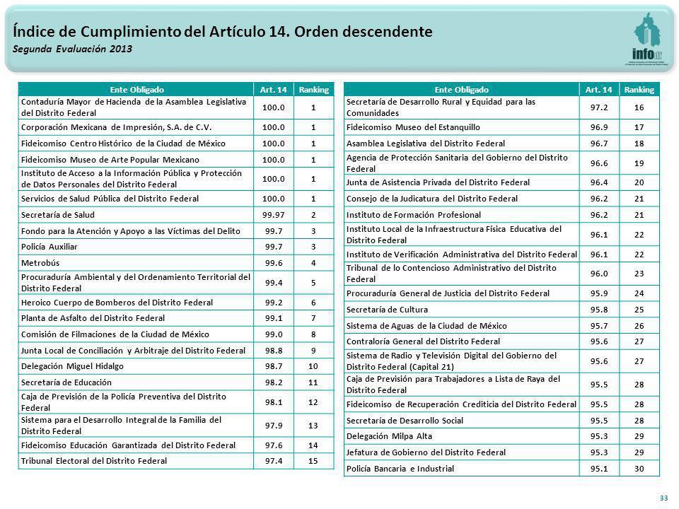 33 Índice de Cumplimiento del Artículo 14.