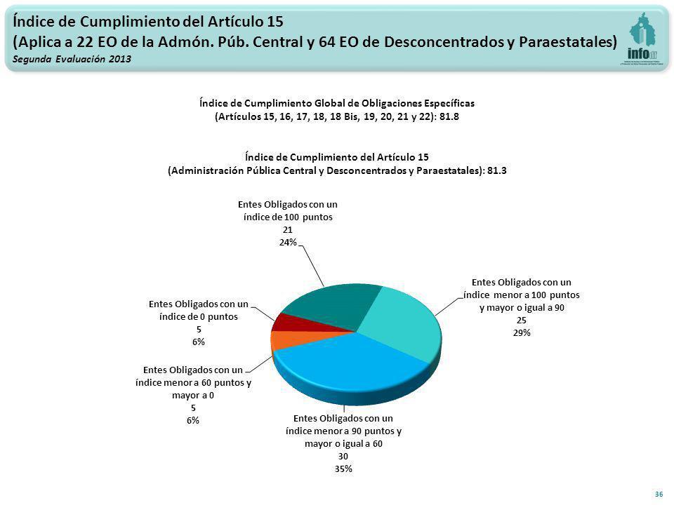 Índice de Cumplimiento del Artículo 15 (Aplica a 22 EO de la Admón.