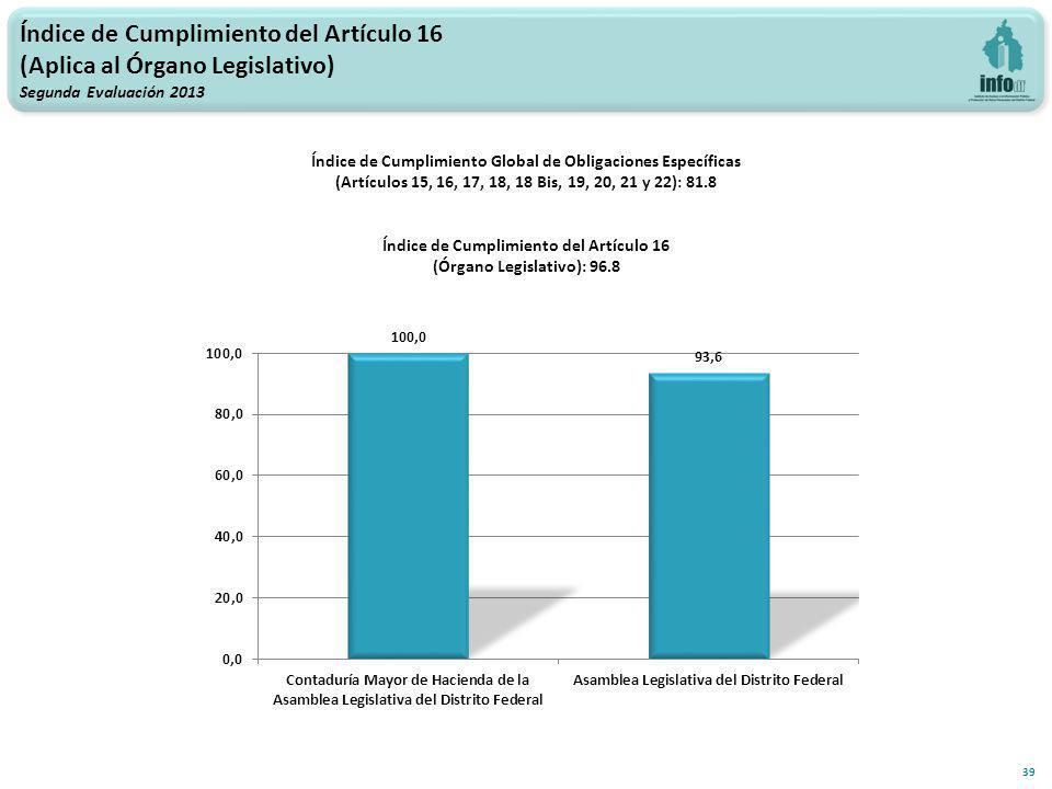 Índice de Cumplimiento del Artículo 16 (Aplica al Órgano Legislativo) Segunda Evaluación 2013 39 Índice de Cumplimiento Global de Obligaciones Específicas (Artículos 15, 16, 17, 18, 18 Bis, 19, 20, 21 y 22): 81.8 Índice de Cumplimiento del Artículo 16 (Órgano Legislativo): 96.8