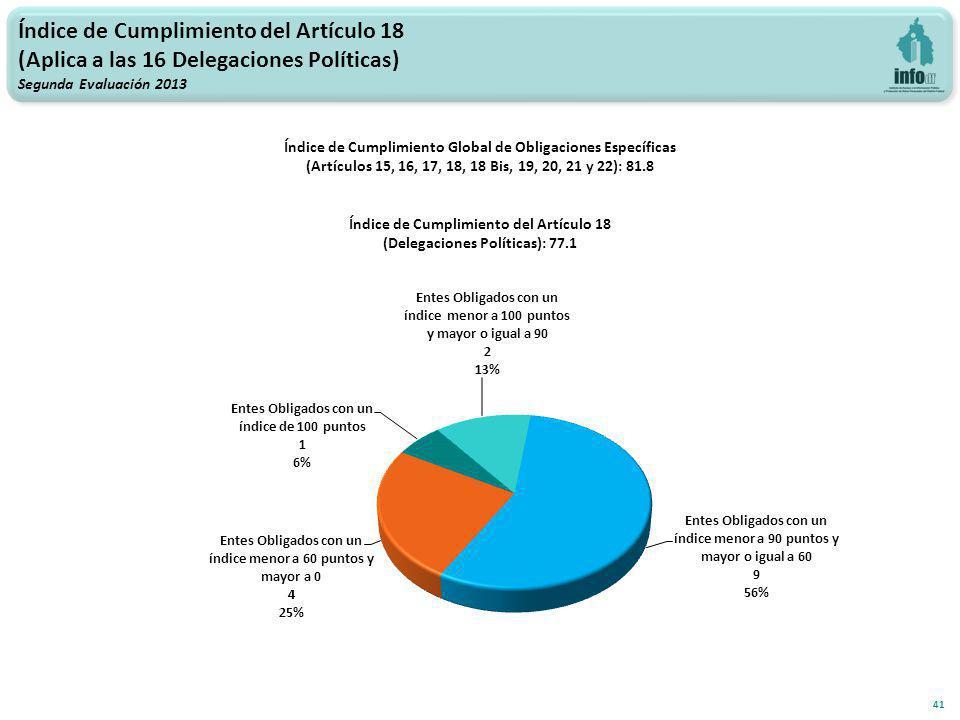 Índice de Cumplimiento del Artículo 18 (Aplica a las 16 Delegaciones Políticas) Segunda Evaluación 2013 41 Índice de Cumplimiento Global de Obligaciones Específicas (Artículos 15, 16, 17, 18, 18 Bis, 19, 20, 21 y 22): 81.8 Índice de Cumplimiento del Artículo 18 (Delegaciones Políticas): 77.1