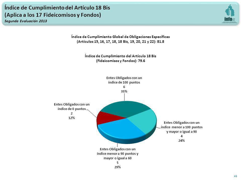 Índice de Cumplimiento del Artículo 18 Bis (Aplica a los 17 Fideicomisos y Fondos) Segunda Evaluación 2013 43 Índice de Cumplimiento Global de Obligaciones Específicas (Artículos 15, 16, 17, 18, 18 Bis, 19, 20, 21 y 22): 81.8 Índice de Cumplimiento del Artículo 18 Bis (Fideicomisos y Fondos): 79.6