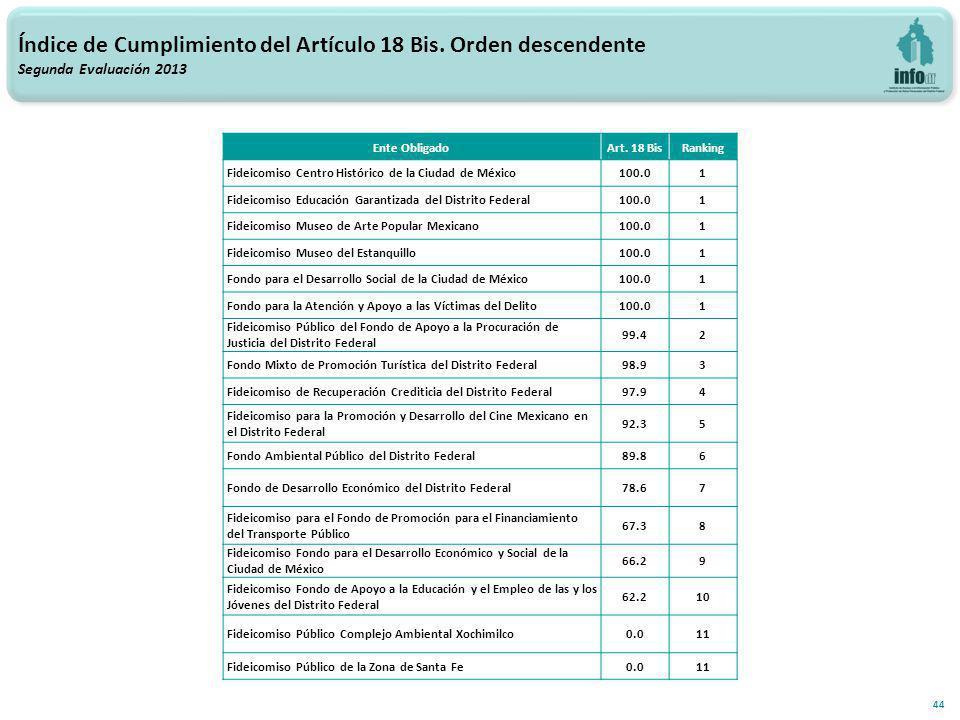 44 Índice de Cumplimiento del Artículo 18 Bis.