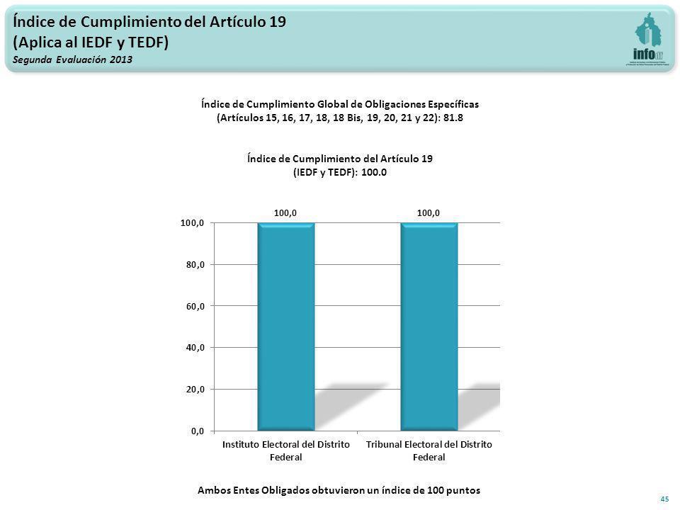 Índice de Cumplimiento del Artículo 19 (Aplica al IEDF y TEDF) Segunda Evaluación 2013 45 Índice de Cumplimiento Global de Obligaciones Específicas (Artículos 15, 16, 17, 18, 18 Bis, 19, 20, 21 y 22): 81.8 Índice de Cumplimiento del Artículo 19 (IEDF y TEDF): 100.0 Ambos Entes Obligados obtuvieron un índice de 100 puntos