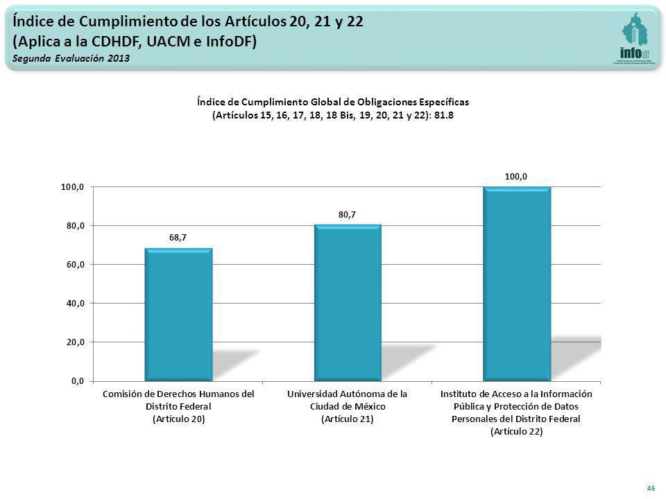 Índice de Cumplimiento de los Artículos 20, 21 y 22 (Aplica a la CDHDF, UACM e InfoDF) Segunda Evaluación 2013 Índice de Cumplimiento Global de Obligaciones Específicas (Artículos 15, 16, 17, 18, 18 Bis, 19, 20, 21 y 22): 81.8 46