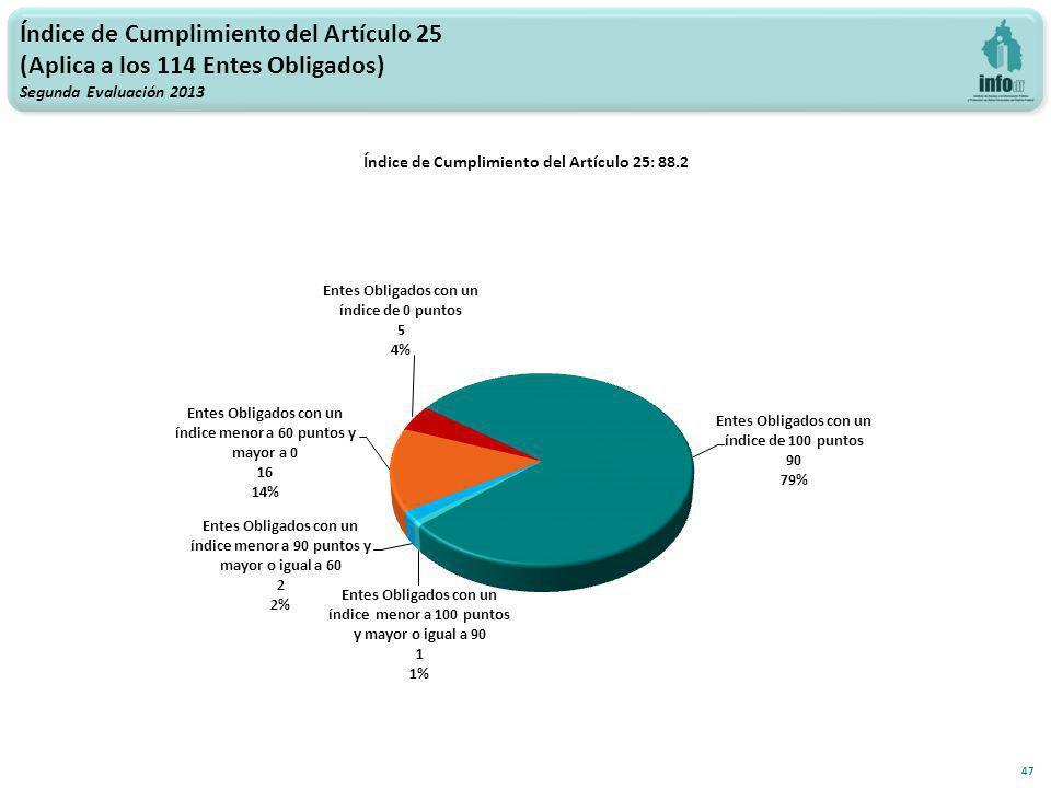 Índice de Cumplimiento del Artículo 25 (Aplica a los 114 Entes Obligados) Segunda Evaluación 2013 47 Índice de Cumplimiento del Artículo 25: 88.2