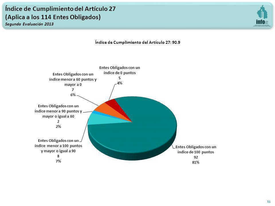 Índice de Cumplimiento del Artículo 27 (Aplica a los 114 Entes Obligados) Segunda Evaluación 2013 51 Índice de Cumplimiento del Artículo 27: 90.9