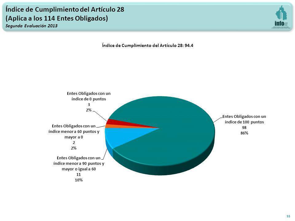 Índice de Cumplimiento del Artículo 28: 94.4 55 Índice de Cumplimiento del Artículo 28 (Aplica a los 114 Entes Obligados) Segunda Evaluación 2013