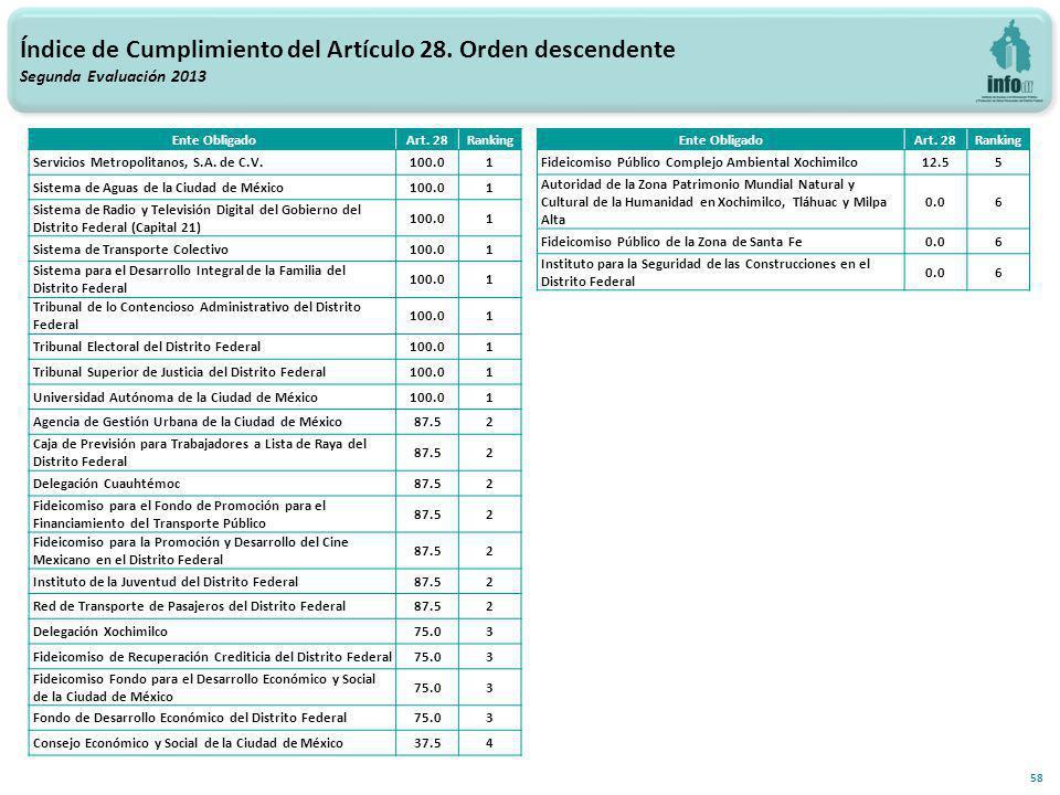 58 Ente ObligadoArt. 28Ranking Servicios Metropolitanos, S.A.