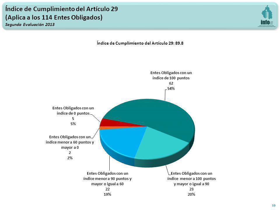 Índice de Cumplimiento del Artículo 29 (Aplica a los 114 Entes Obligados) Segunda Evaluación 2013 59 Índice de Cumplimiento del Artículo 29: 89.8