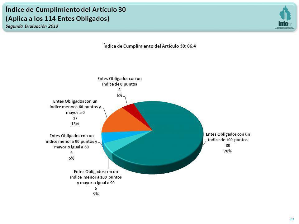 Índice de Cumplimiento del Artículo 30 (Aplica a los 114 Entes Obligados) Segunda Evaluación 2013 63 Índice de Cumplimiento del Artículo 30: 86.4
