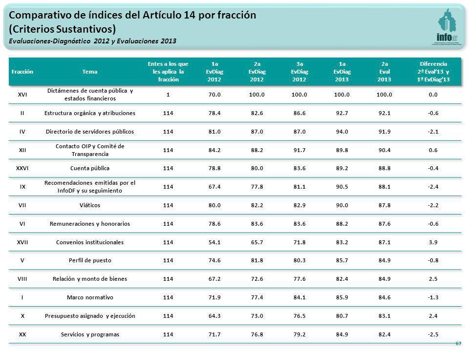 67 Comparativo de índices del Artículo 14 por fracción (Criterios Sustantivos) Evaluaciones-Diagnóstico 2012 y Evaluaciones 2013