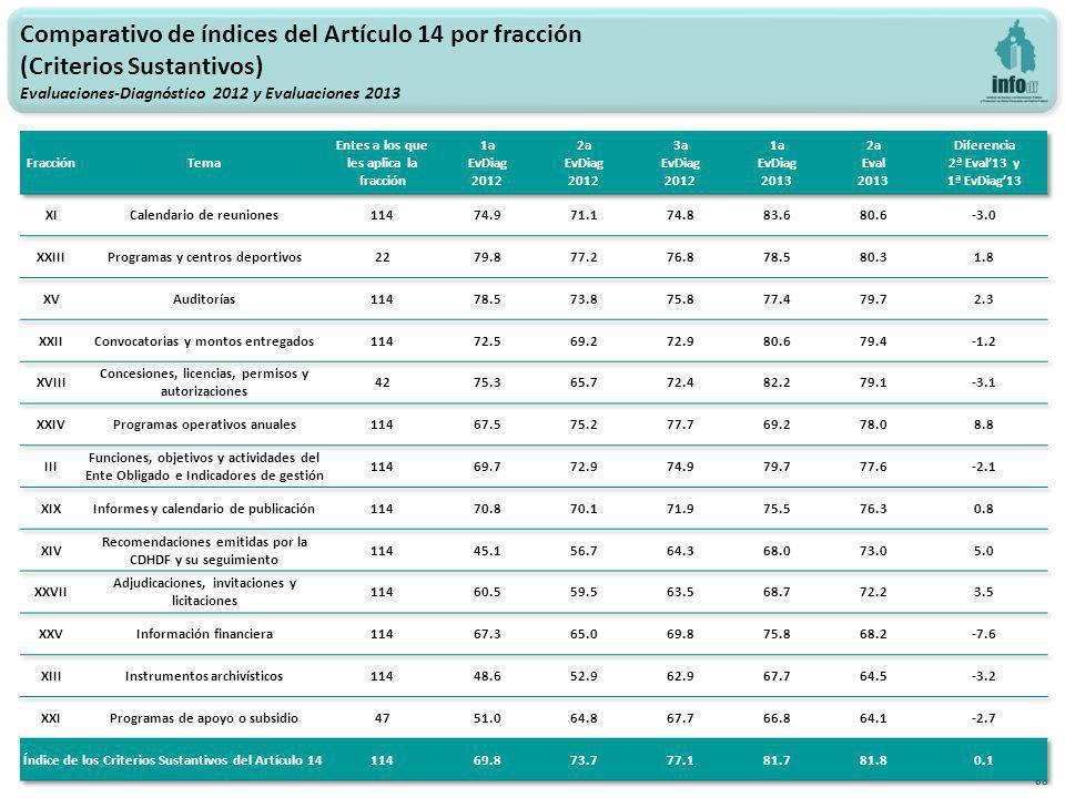 68 Comparativo de índices del Artículo 14 por fracción (Criterios Sustantivos) Evaluaciones-Diagnóstico 2012 y Evaluaciones 2013
