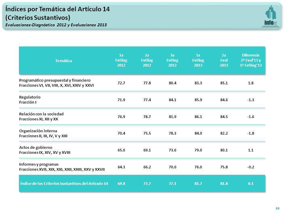 69 Índices por Temática del Artículo 14 (Criterios Sustantivos) Evaluaciones-Diagnóstico 2012 y Evaluaciones 2013