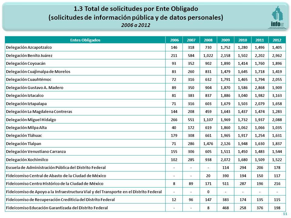 1.3 Total de solicitudes por Ente Obligado (solicitudes de información pública y de datos personales) 2006 a 2012 11 Entes Obligados2006200720082009201020112012 Delegación Azcapotzalco1463187301,7521,2801,4961,405 Delegación Benito Juárez2115841,0222,1581,5022,2022,962 Delegación Coyoacán933529021,8901,4141,7601,896 Delegación Cuajimalpa de Morelos832608311,4791,6451,7181,419 Delegación Cuauhtémoc723166321,7911,4651,7942,055 Delegación Gustavo A.