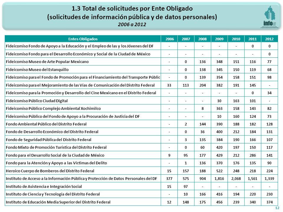 1.3 Total de solicitudes por Ente Obligado (solicitudes de información pública y de datos personales) 2006 a 2012 12 Entes Obligados2006200720082009201020112012 Fideicomiso Fondo de Apoyo a la Educación y el Empleo de las y los Jóvenes del DF-----00 Fideicomiso Fondo para el Desarrollo Económico y Social de la Ciudad de México------0 Fideicomiso Museo de Arte Popular Mexicano-013634815111677 Fideicomiso Museo del Estanquillo-013834515011968 Fideicomiso para el Fondo de Promoción para el Financiamiento del Transporte Públic-013935415815198 Fideicomiso para el Mejoramiento de las Vías de Comunicación del Distrito Federal33113204382191145- Fideicomiso para la Promoción y Desarrollo del Cine Mexicano en el Distrito Federal-----034 Fideicomiso Público Ciudad Digital---30163101- Fideicomiso Público Complejo Ambiental Xochimilco--836315814382 Fideicomiso Público del Fondo de Apoyo a la Procuración de Justicia del DF---1016012473 Fondo Ambiental Público del Distrito Federal-2144390188182128 Fondo de Desarrollo Económico del Distrito Federal-036400212184131 Fondo de Seguridad Pública del Distrito Federal-3135384190166107 Fondo Mixto de Promoción Turística del Distrito Federal-060420197150117 Fondo para el Desarrollo Social de la Ciudad de México995177429212286141 Fondo para la Atención y Apoyo a las Víctimas del Delito-113637017613590 Heroico Cuerpo de Bomberos del Distrito Federal15157188522248218224 Instituto de Acceso a la Información Pública y Protección de Datos Personales del DF3775759041,8162,0681,5611,339 Instituto de Asistencia e Integración Social1597----- Instituto de Ciencia y Tecnología del Distrito Federal-10166416194220230 Instituto de Educación Media Superior del Distrito Federal12148175456239340374