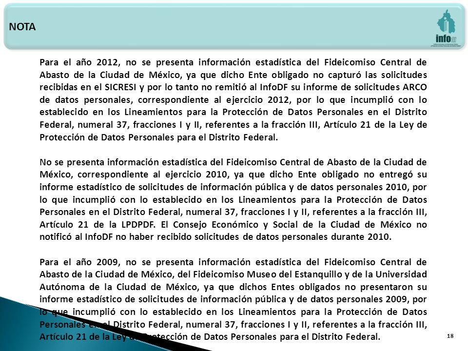 Haga clic para modificar el estilo de texto del patrón 18 NOTA Para el año 2012, no se presenta información estadística del Fideicomiso Central de Abasto de la Ciudad de México, ya que dicho Ente obligado no capturó las solicitudes recibidas en el SICRESI y por lo tanto no remitió al InfoDF su informe de solicitudes ARCO de datos personales, correspondiente al ejercicio 2012, por lo que incumplió con lo establecido en los Lineamientos para la Protección de Datos Personales en el Distrito Federal, numeral 37, fracciones I y II, referentes a la fracción III, Artículo 21 de la Ley de Protección de Datos Personales para el Distrito Federal.
