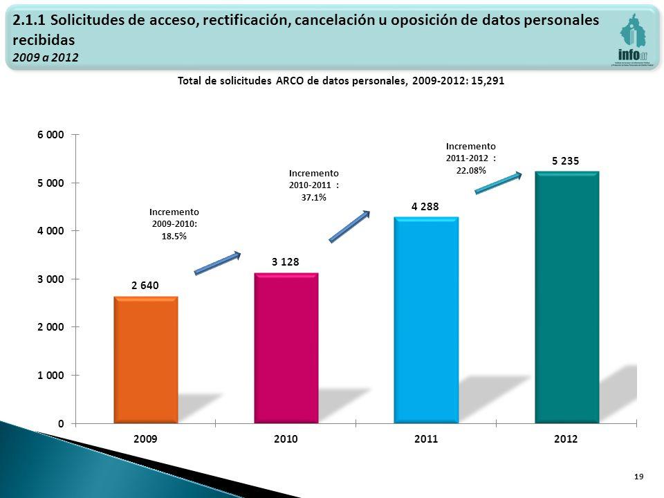 Haga clic para modificar el estilo de texto del patrón Total de solicitudes ARCO de datos personales, 2009-2012: 15,291 19 Incremento 2009-2010: 18.5% 2.1.1 Solicitudes de acceso, rectificación, cancelación u oposición de datos personales recibidas 2009 a 2012 Incremento 2010-2011 : 37.1%