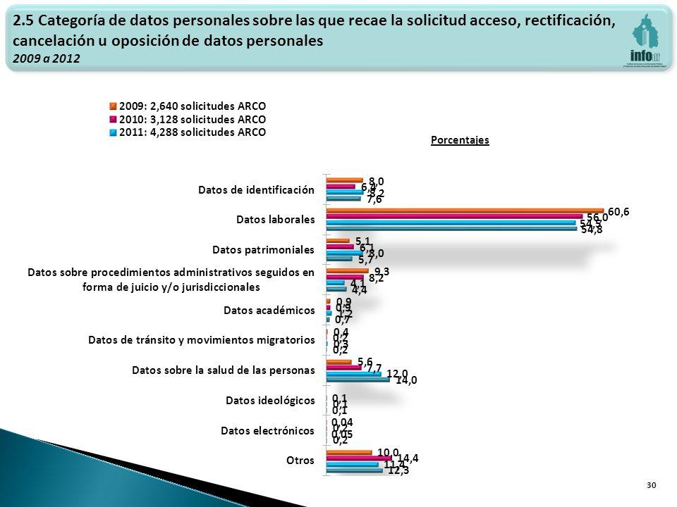 Haga clic para modificar el estilo de texto del patrón 30 2.5 Categoría de datos personales sobre las que recae la solicitud acceso, rectificación, cancelación u oposición de datos personales 2009 a 2012