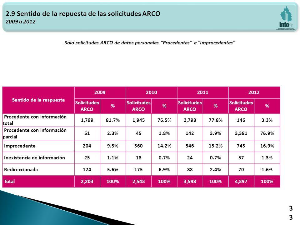 Haga clic para modificar el estilo de texto del patrón 2.9 Sentido de la repuesta de las solicitudes ARCO 2009 a 2012 Sólo solicitudes ARCO de datos personales Procedentes e Improcedentes 33 Sentido de la respuesta 2009201020112012 Solicitudes ARCO % % % % Procedente con información total 1,79981.7%1,94576.5%2,79877.8%1463.3% Procedente con información parcial 512.3%451.8%1423.9%3,38176.9% Improcedente2049.3%36014.2%54615.2%74316.9% Inexistencia de información251.1%180.7%240.7%571.3% Redireccionada1245.6%1756.9%882.4%701.6% Total2,203100%2,543100%3,598100%4,397100%