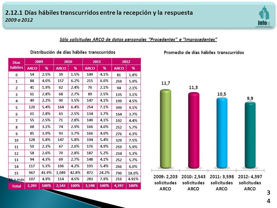 Haga clic para modificar el estilo de texto del patrón 2.12.1 Días hábiles transcurridos entre la recepción y la respuesta 2009 a 2012 Promedio de días hábiles transcurridos Distribución de días hábiles transcurridos 34 Días hábiles 2009201020112012 ARCO% % % % 0 542.5%391.5%1494.1% 811.8% 1 884.0%1576.2%2156.0% 2595.9% 2 411.9%622.4%762.1% 942.1% 3 612.8%682.7%892.5% 1353.1% 4 492.2%903.5%1474.1% 1994.5% 5 1205.4%1646.4%2547.1% 3999.1% 6 612.8%632.5%1343.7% 1643.7% 7 552.5%712.8%1494.1% 1924.4% 8 683.1%742.9%1664.6% 2525.7% 9 853.9%933.7%1664.6% 2766.3% 10 1285.8%1475.8%1945.4% 3297.5% 11 502.3%672.6%1764.9% 2595.9% 12 582.6%702.8%1875.2% 2345.3% 13 944.3%692.7%1484.1% 2525.7% 14 1175.3%1064.2%1935.4% 2666.0% 15 96743.9%1,08942.8%87224.2% 79018.0% 16 o más 1074.9%1144.5%2837.9%2164.91% Total 2,203100%2,543100%3,598100%4,397100% Sólo solicitudes ARCO de datos personales Procedentes e Improcedentes