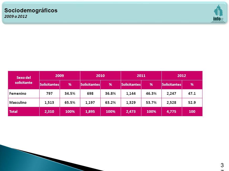 Haga clic para modificar el estilo de texto del patrón 37 Sociodemográficos 2009 a 2012 Sexo del solicitante 2009201020112012 Solicitantes% % % % Femenino79734.5%69836.8%1,14446.3%2,24747.1 Masculino1,51365.5%1,19763.2%1,32953.7%2,52852.9 Total2,310100%1,895100%2,473100%4,775100