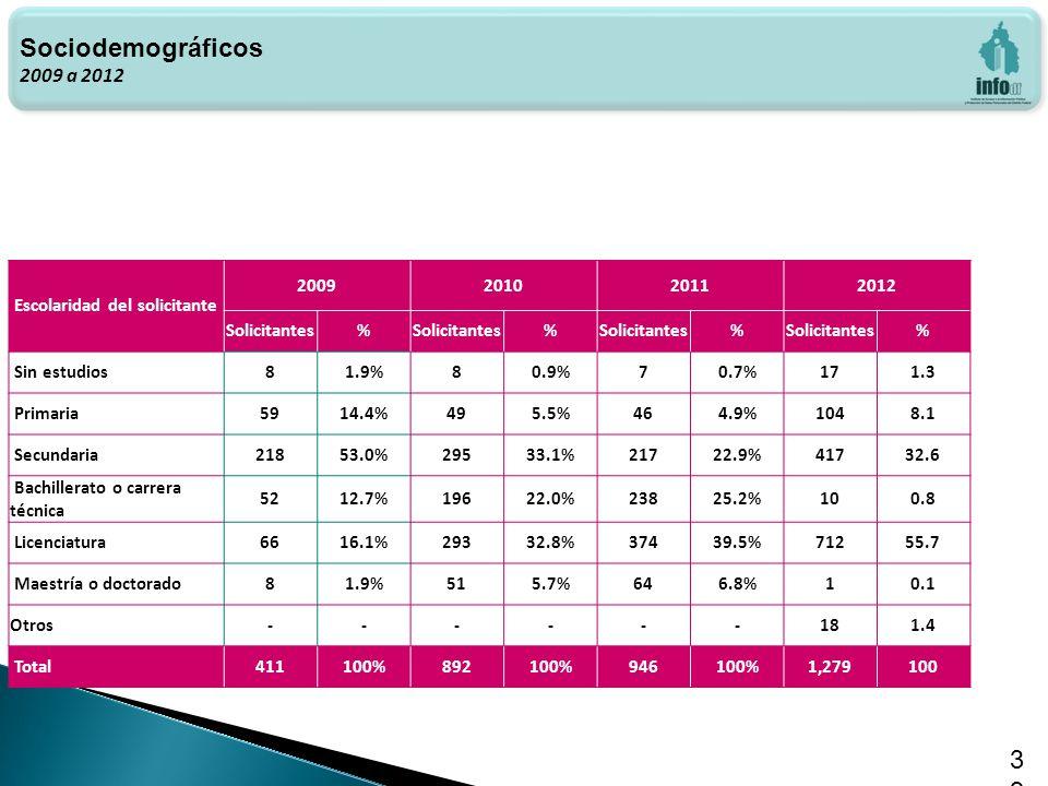 Haga clic para modificar el estilo de texto del patrón 39 Sociodemográficos 2009 a 2012 Escolaridad del solicitante 2009201020112012 Solicitantes% % % % Sin estudios81.9%80.9%70.7%171.3 Primaria5914.4%495.5%464.9%1048.1 Secundaria21853.0%29533.1%21722.9%41732.6 Bachillerato o carrera técnica 5212.7%19622.0%23825.2%100.8 Licenciatura6616.1%29332.8%37439.5%71255.7 Maestría o doctorado81.9%515.7%646.8%10.1 Otros------181.4 Total411100%892100%946100%1,279100