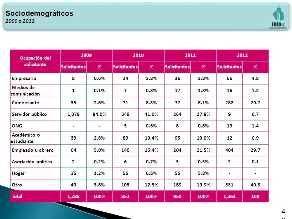 Haga clic para modificar el estilo de texto del patrón 40 Sociodemográficos 2009 a 2012 Ocupación del solicitante 2009201020112012 Solicitantes% % % % Empresario80.6%242.8%363.8%664.8 Medios de comunicación 10.1%70.8%171.8%161.2 Comerciante332.6%718.3%778.1%28220.7 Servidor público1,07984.0%34941.0%26427.8%90.7 ONG--50.6%80.8%191.4 Académico o estudiante 332.6%8910.4%9510.0%120.9 Empleado u obrero645.0%14016.4%20421.5%40429.7 Asociación política20.2%60.7%50.5%20.1 Hogar161.2%566.6%555.8%-- Otro493.8%10512.3%18919.9%55140.5 Total1,285100%852100%950100%1,361100