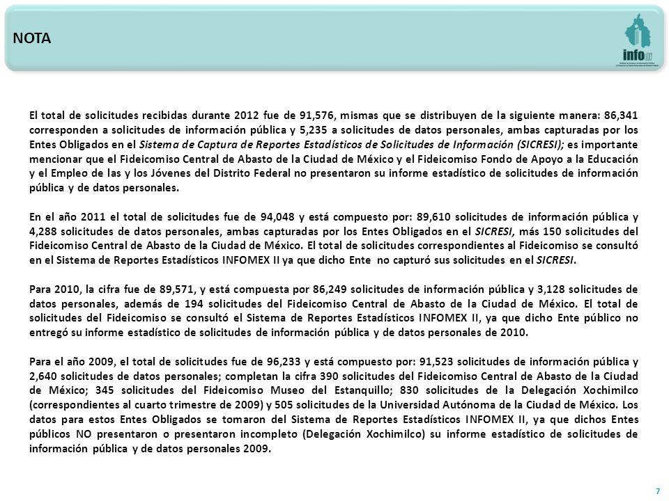NOTA 7 El total de solicitudes recibidas durante 2012 fue de 91,576, mismas que se distribuyen de la siguiente manera: 86,341 corresponden a solicitudes de información pública y 5,235 a solicitudes de datos personales, ambas capturadas por los Entes Obligados en el Sistema de Captura de Reportes Estadísticos de Solicitudes de Información (SICRESI); es importante mencionar que el Fideicomiso Central de Abasto de la Ciudad de México y el Fideicomiso Fondo de Apoyo a la Educación y el Empleo de las y los Jóvenes del Distrito Federal no presentaron su informe estadístico de solicitudes de información pública y de datos personales.