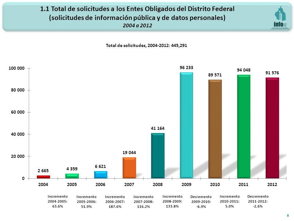 Total de solicitudes, 2004-2012: 445,291 Incremento 2006-2007: 187.6% Incremento 2007-2008: 116.2% 8 Incremento 2008-2009: 133.8% 1.1 Total de solicitudes a los Entes Obligados del Distrito Federal (solicitudes de información pública y de datos personales) 2004 a 2012 Incremento 2004-2005: 63.6% Incremento 2005-2006: 51.9% Decremento 2009-2010: -6.9% Incremento 2010-2011: 5.0% Decremento 2011-2012: -2.6%