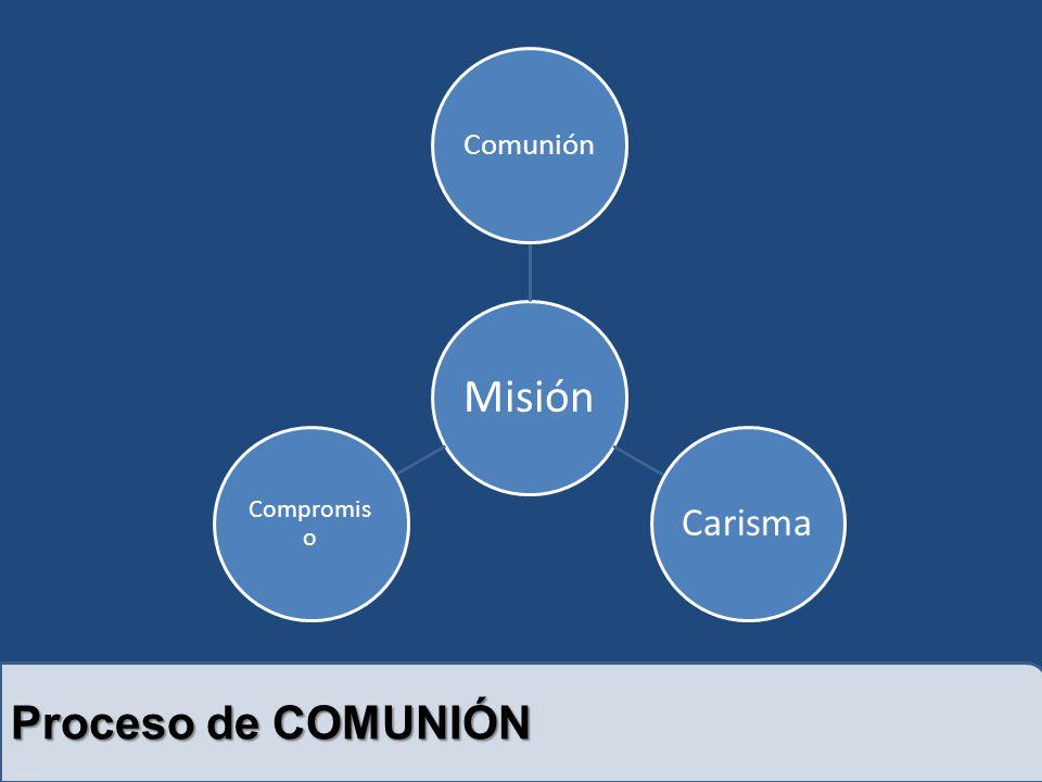 Proceso de COMUNIÓN Misión Comunión Carisma Compromis o