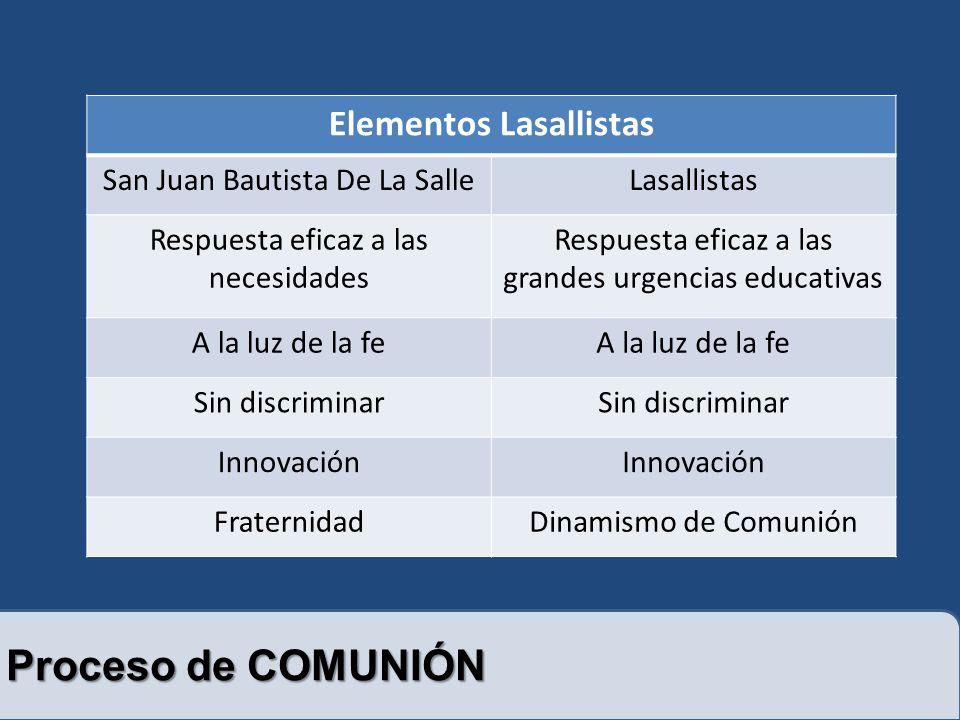Proceso de COMUNIÓN Elementos Lasallistas San Juan Bautista De La SalleLasallistas Respuesta eficaz a las necesidades Respuesta eficaz a las grandes urgencias educativas A la luz de la fe Sin discriminar Innovación FraternidadDinamismo de Comunión