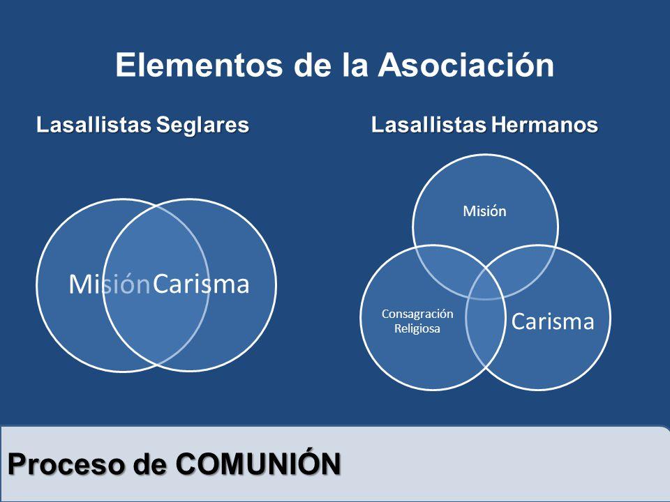 Proceso de COMUNIÓN Misión Carisma Misión Carisma Consagración Religiosa Elementos de la Asociación Lasallistas SeglaresLasallistas Hermanos