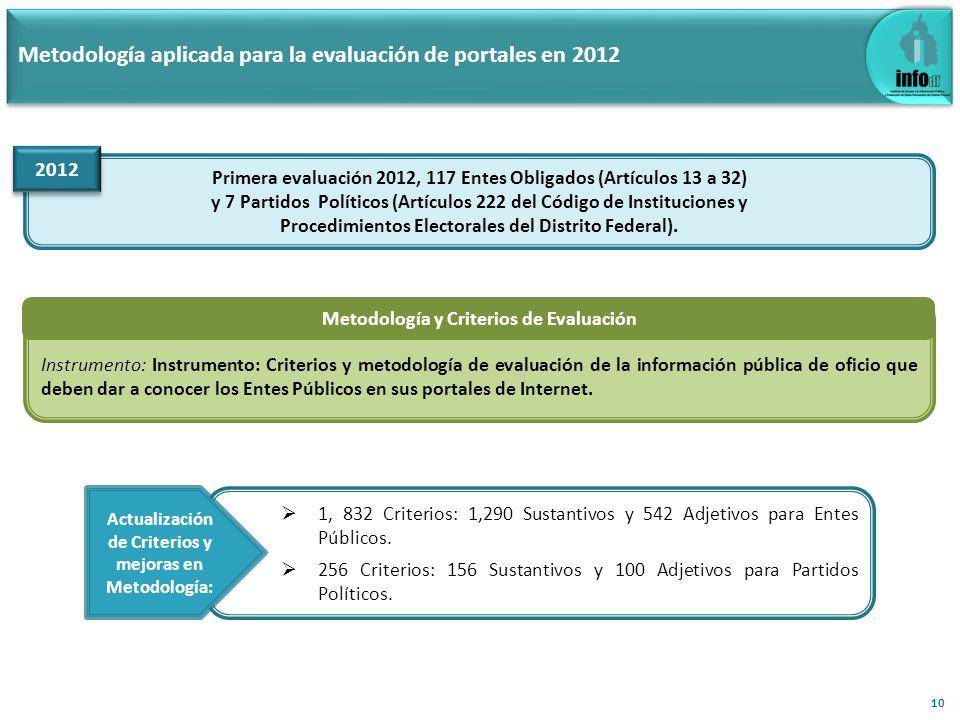 Metodología aplicada para la evaluación de portales en 2012 Primera evaluación 2012, 117 Entes Obligados (Artículos 13 a 32) y 7 Partidos Políticos (A