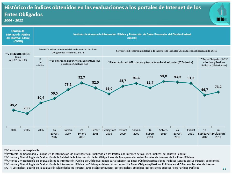 Histórico de índices obtenidos en las evaluaciones a los portales de Internet de los Entes Obligados 2004 - 2012 Consejo de Información Pública del Di