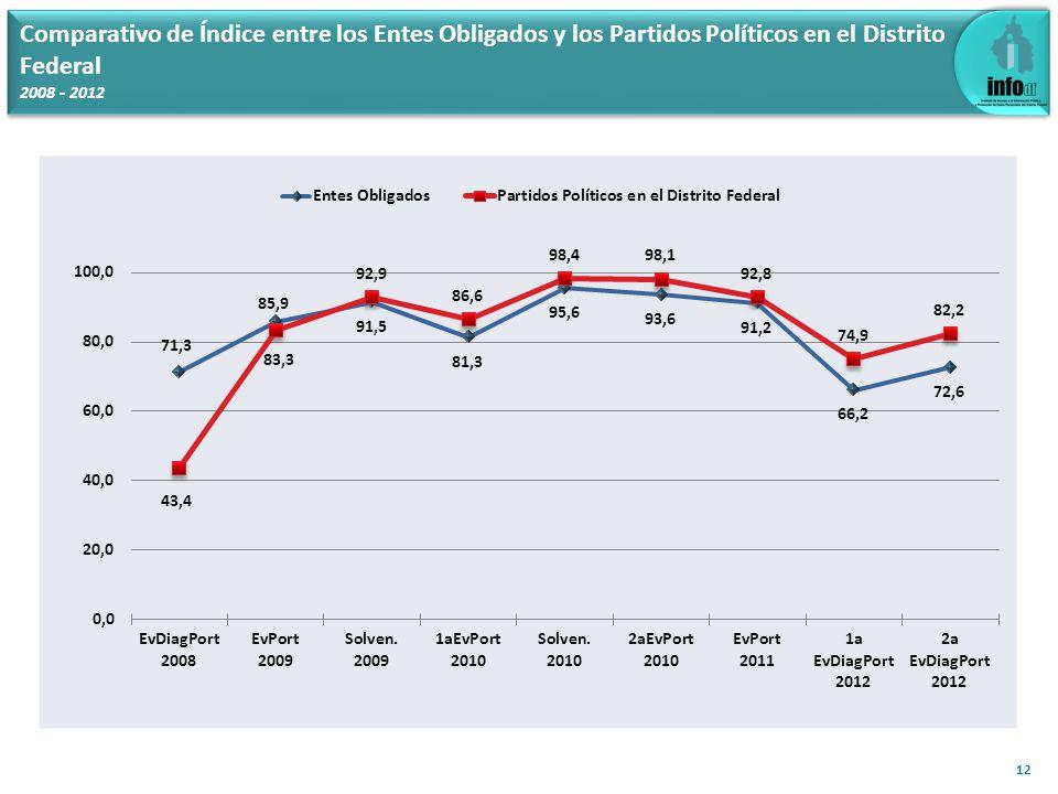 Comparativo de Índice entre los Entes Obligados y los Partidos Políticos en el Distrito Federal 2008 - 2012 12
