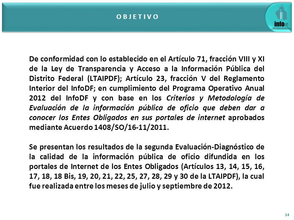 O B J E T I V O 14 De conformidad con lo establecido en el Artículo 71, fracción VIII y XI de la Ley de Transparencia y Acceso a la Información Pública del Distrito Federal (LTAIPDF); Artículo 23, fracción V del Reglamento Interior del InfoDF; en cumplimiento del Programa Operativo Anual 2012 del InfoDF y con base en los Criterios y Metodología de Evaluación de la información pública de oficio que deben dar a conocer los Entes Obligados en sus portales de internet aprobados mediante Acuerdo 1408/SO/16-11/2011.