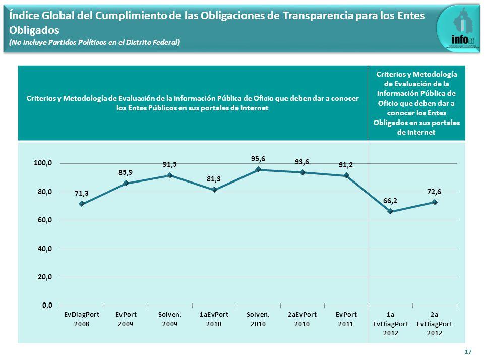 Índice Global del Cumplimiento de las Obligaciones de Transparencia para los Entes Obligados (No incluye Partidos Políticos en el Distrito Federal) 17