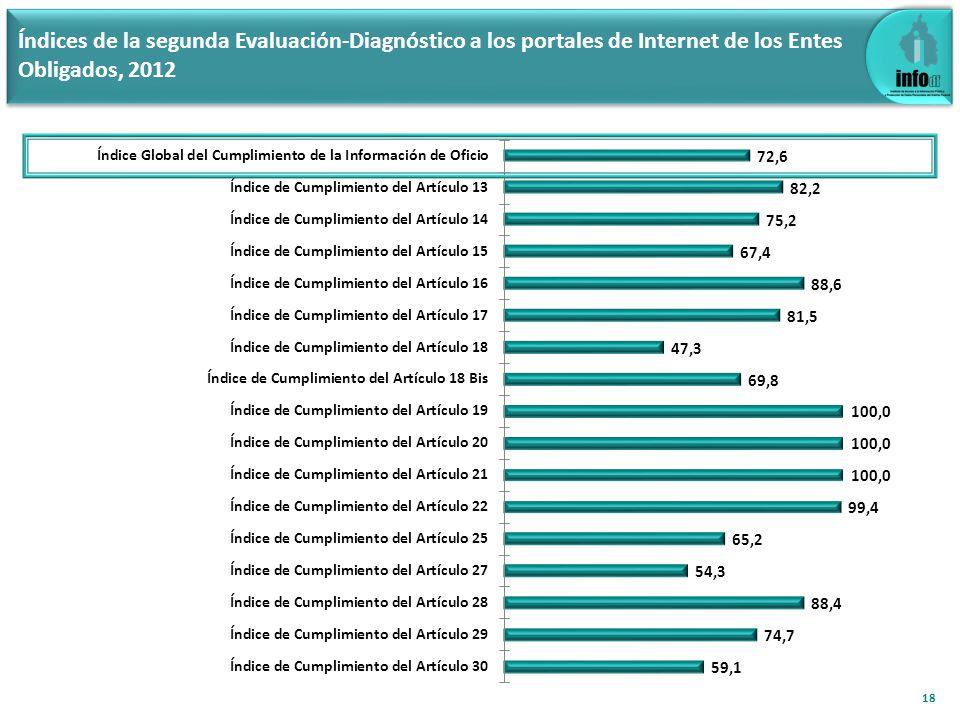 18 Índices de la segunda Evaluación-Diagnóstico a los portales de Internet de los Entes Obligados, 2012