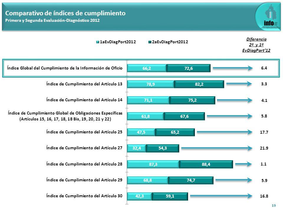 3.3 Comparativo de índices de cumplimiento Primera y Segunda Evaluación-Diagnóstico 2012 19 Diferencia 2ª y 1ª EvDiagPort12 4.1 5.8 21.9 17.7 1.1 5.9