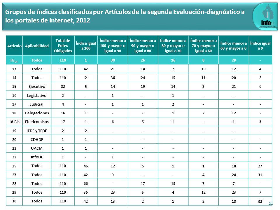 Grupos de índices clasificados por Artículos de la segunda Evaluación-diagnóstico a los portales de Internet, 2012 21 ArtículoAplicabilidad Total de E