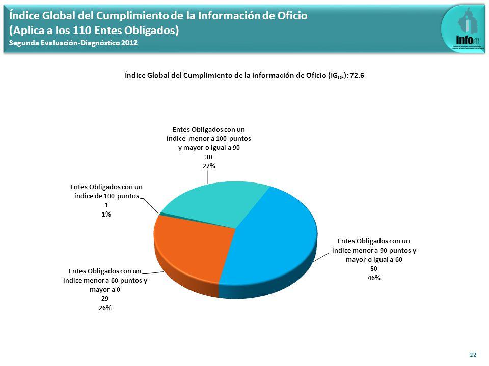 Índice Global del Cumplimiento de la Información de Oficio (Aplica a los 110 Entes Obligados) Segunda Evaluación-Diagnóstico 2012 Índice Global del Cumplimiento de la Información de Oficio (IG OF ): 72.6 22