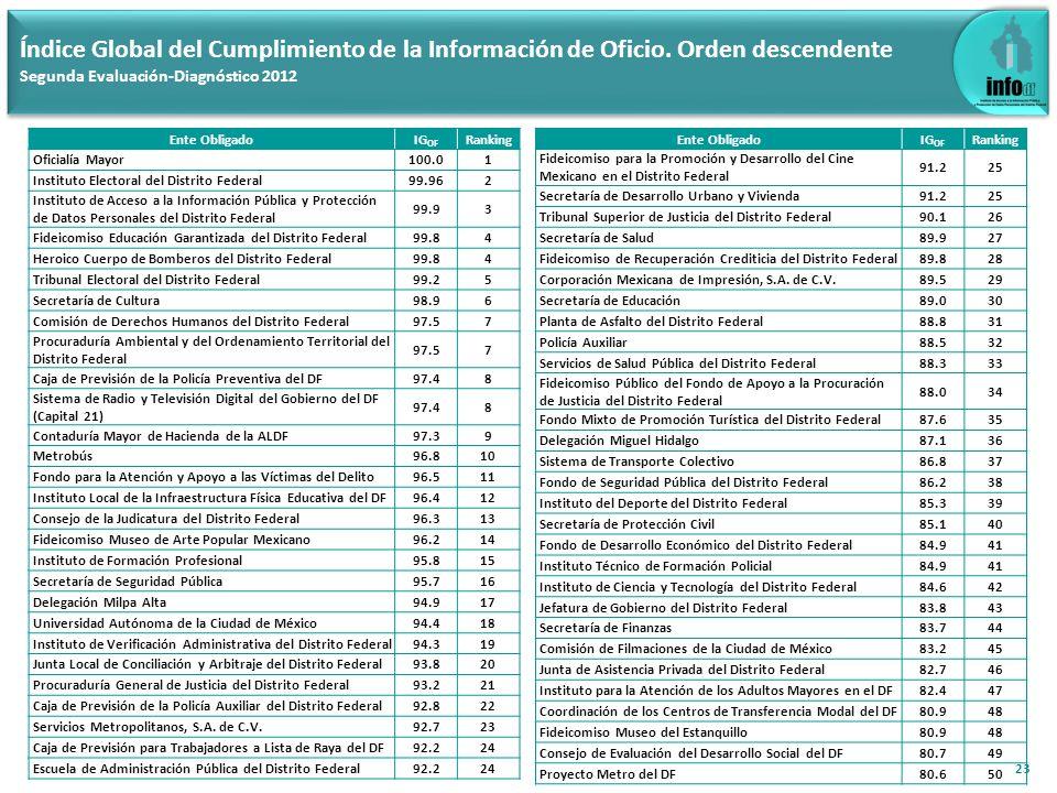 23 Índice Global del Cumplimiento de la Información de Oficio. Orden descendente Segunda Evaluación-Diagnóstico 2012 Ente ObligadoIG OF Ranking Oficia