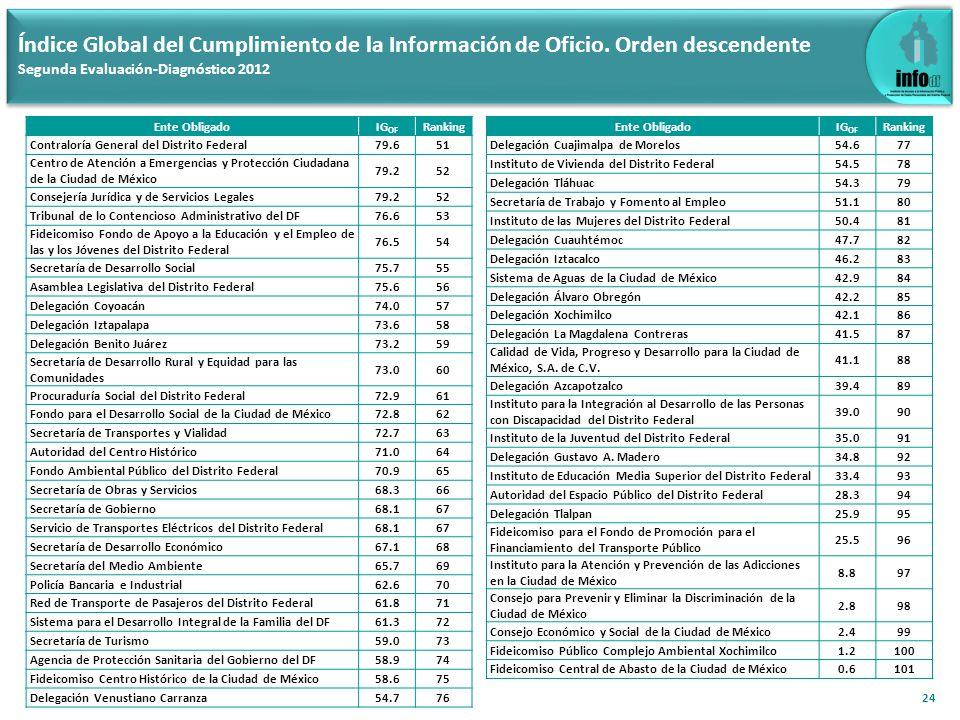 24 Índice Global del Cumplimiento de la Información de Oficio. Orden descendente Segunda Evaluación-Diagnóstico 2012 Ente ObligadoIG OF Ranking Contra