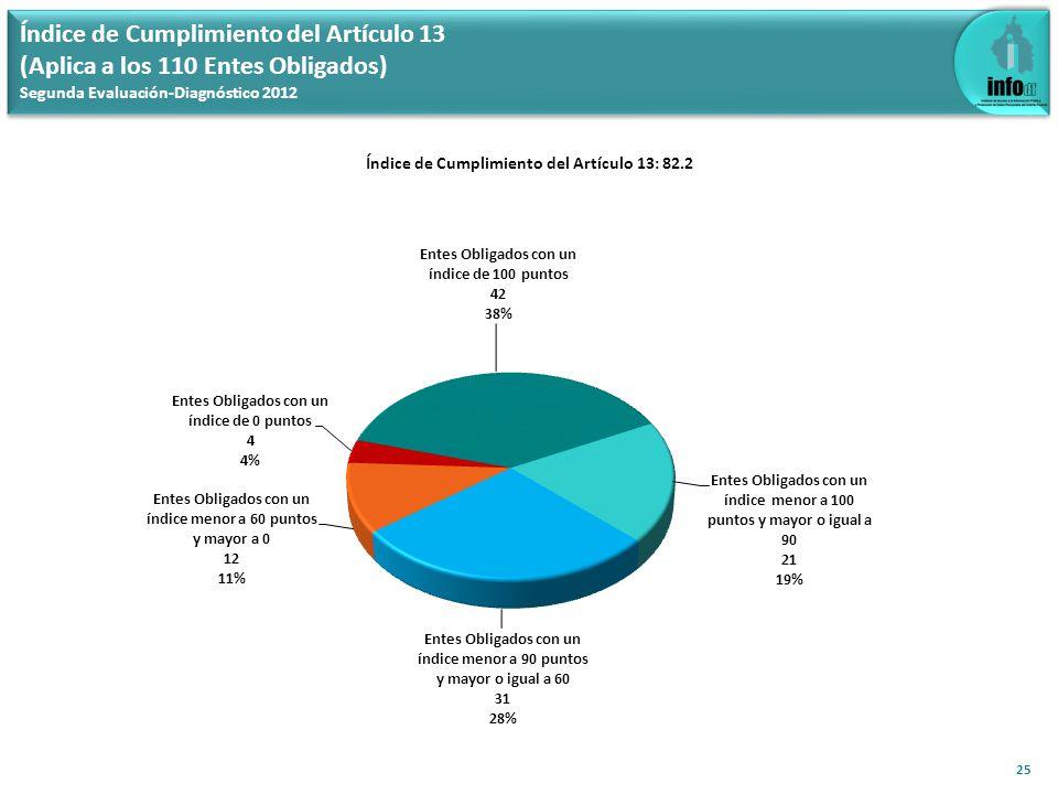 Índice de Cumplimiento del Artículo 13 (Aplica a los 110 Entes Obligados) Segunda Evaluación-Diagnóstico 2012 Índice de Cumplimiento del Artículo 13: 82.2 25