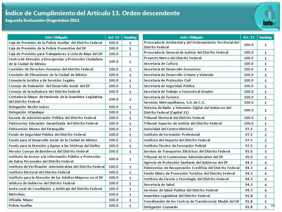 26 Índice de Cumplimiento del Artículo 13. Orden descendente Segunda Evaluación-Diagnóstico 2012 Ente ObligadoArt. 13Ranking Caja de Previsión de la P
