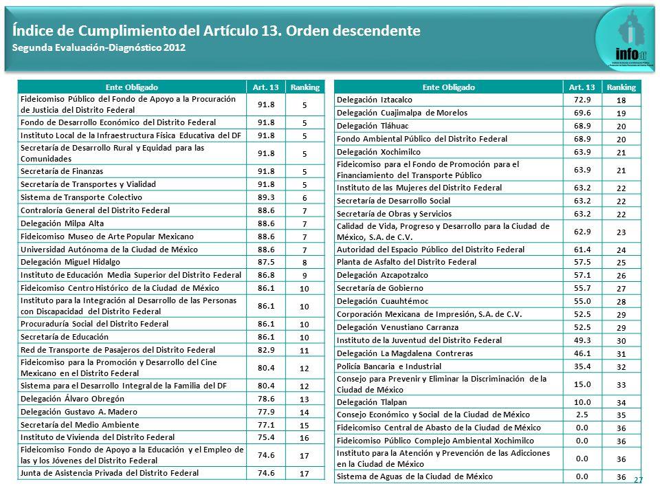 27 Índice de Cumplimiento del Artículo 13. Orden descendente Segunda Evaluación-Diagnóstico 2012 Ente ObligadoArt. 13Ranking Fideicomiso Público del F