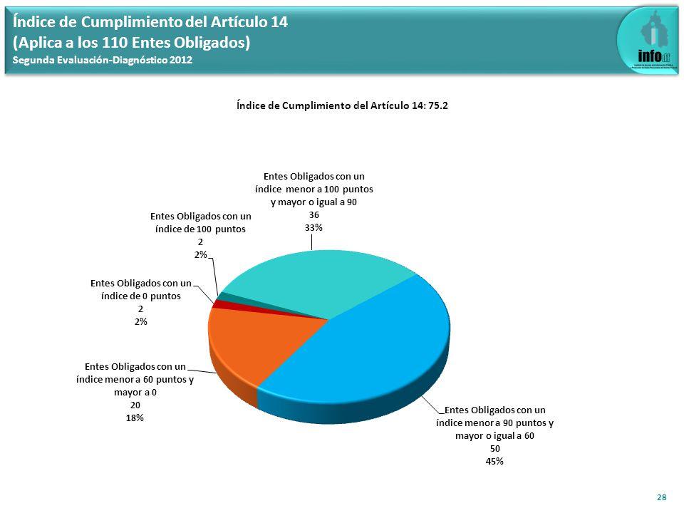 Índice de Cumplimiento del Artículo 14: 75.2 28 Índice de Cumplimiento del Artículo 14 (Aplica a los 110 Entes Obligados) Segunda Evaluación-Diagnósti